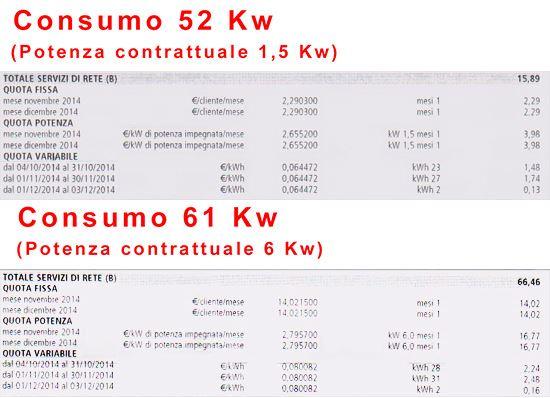 differenza-consumi-specifici-1-5-kw-e-6-kw